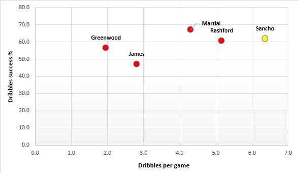 Comparison-Between-Sancho-And-Man-United-Main-Forwards-Football-DKODING