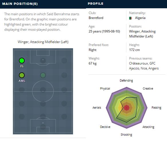 Benrahma-Playing-Profile-Visualised-Football-DKODING
