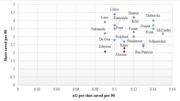 2019-20 Premier League Goalkeepers Assessment