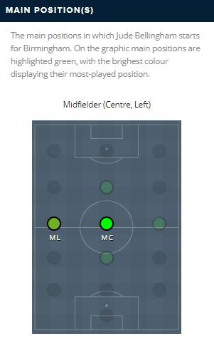 Bellingham's-Preffered-Positions-Football-DKODING