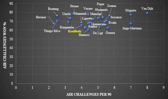 Koulibaly-Europe's-Top-Defenders-Football-DKODING